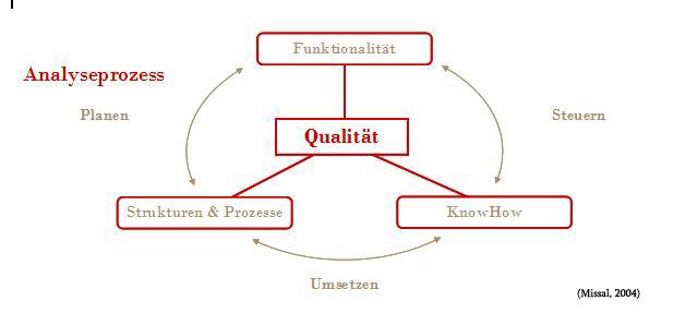 Das strategische Prozessmanagement der FreiRaum-Beratung