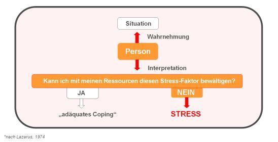 Stressdefinition