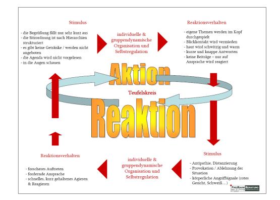 Kommunikation und Teufelskreis
