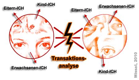 Transaktionsanalyse im Coaching