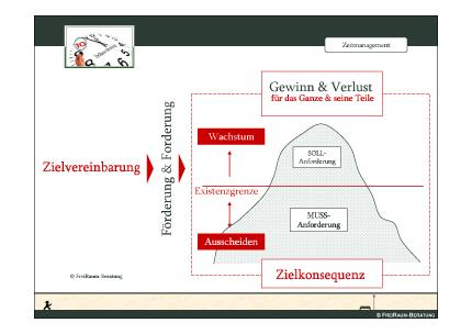 das Eisberg-Modell